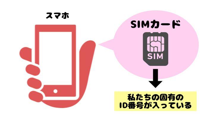 SIMカードの説明
