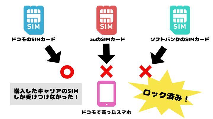 SIMロックされた端末の説明