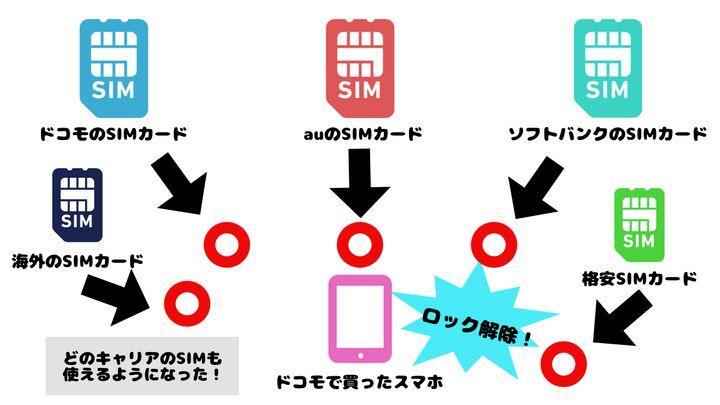 SIMロック解除したスマートフォンの説明